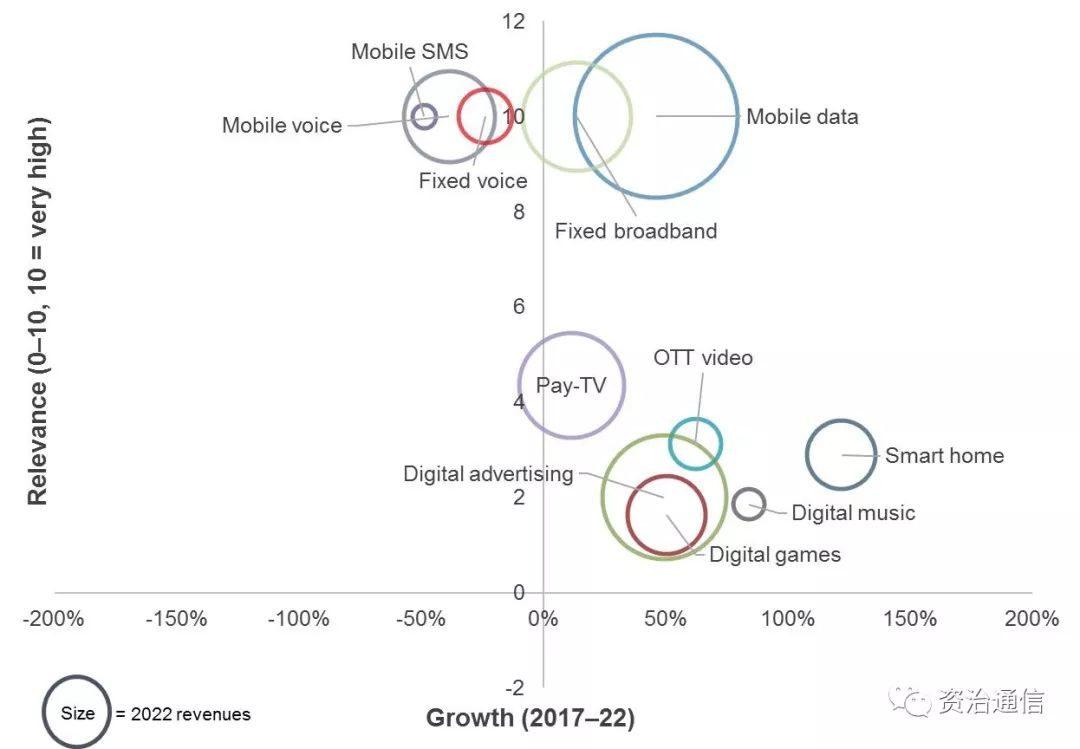 【集客经营】智能家居市场2020年将达1060亿美元 电信运营商如何抓住机会?