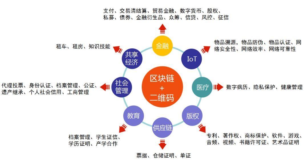 CIE智库丨揭秘:二维码如何推动区块链应用落地