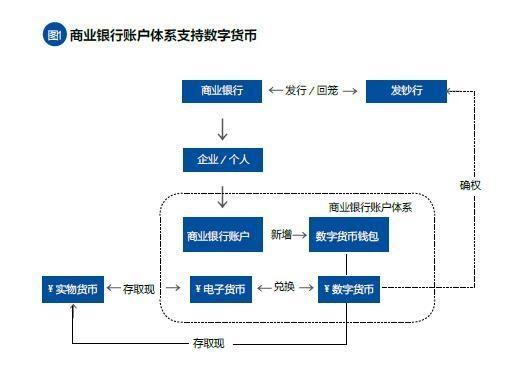 中国数字货币生态体系 将因国家队进场迎来