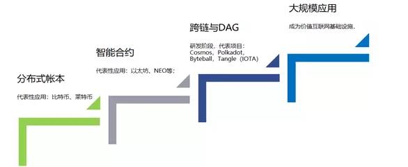 金地毯商业 区块链资产行业专题报告——公链平台篇