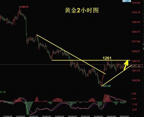 陈文:黄金本周将会打破1261的压制,原油高位震荡