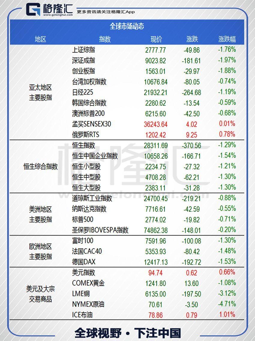 数据看市 & 港股公告 | 7月12日