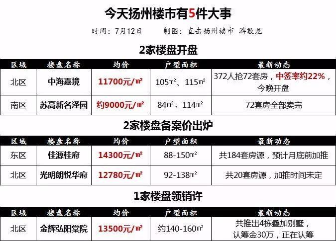 扬州南区一楼盘低调开盘,均价约