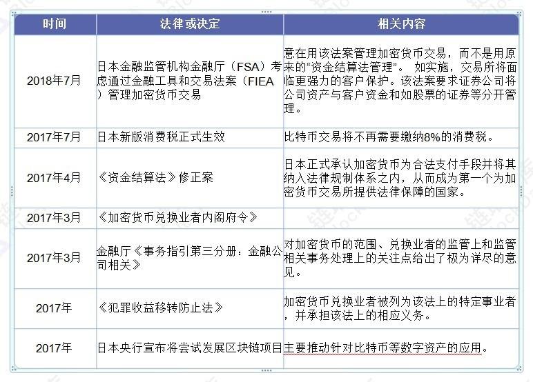 区块链50国之日本:比特币合法 高税率逼走部分加密货币交易所