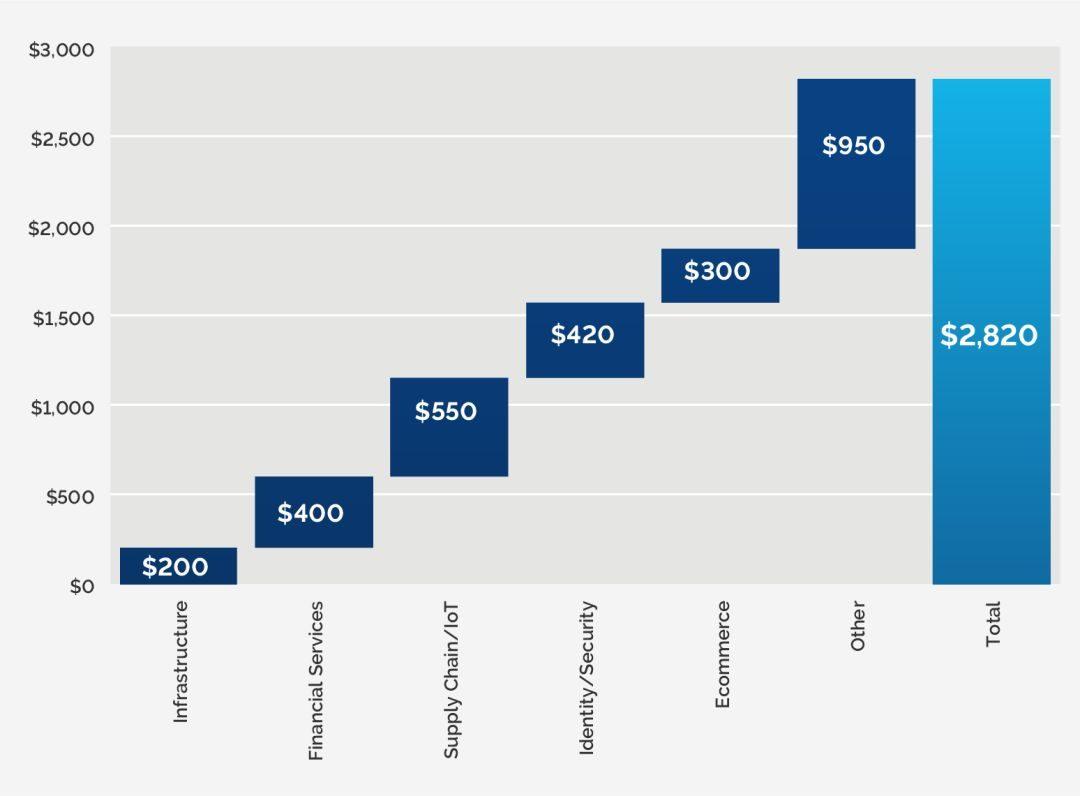 未来十年区块链初创企业将获得2.5万亿美