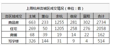 一降再降,上周杭州二手房共签约1463套,环比下降12%