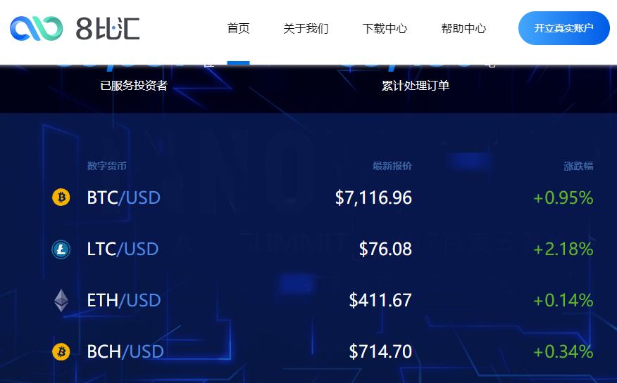 数字货币整体呈现企稳,BTC交投于7100美元上方---比特玩家