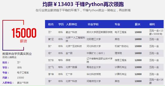 Python视频教程哪家好?