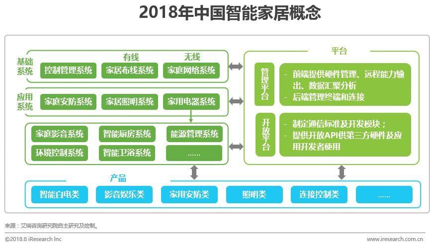 中国智能家居行业研究报告