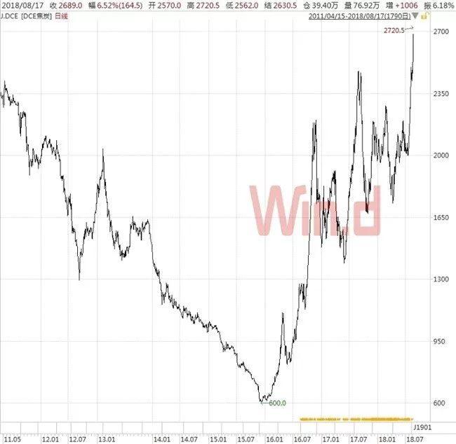 焦炭期货频创新高!单月产量连续13月负增长