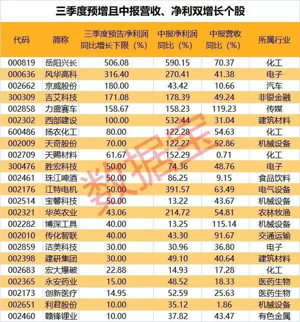 186份半年报新出炉,这些股获社保基金、QFII增持(名单)