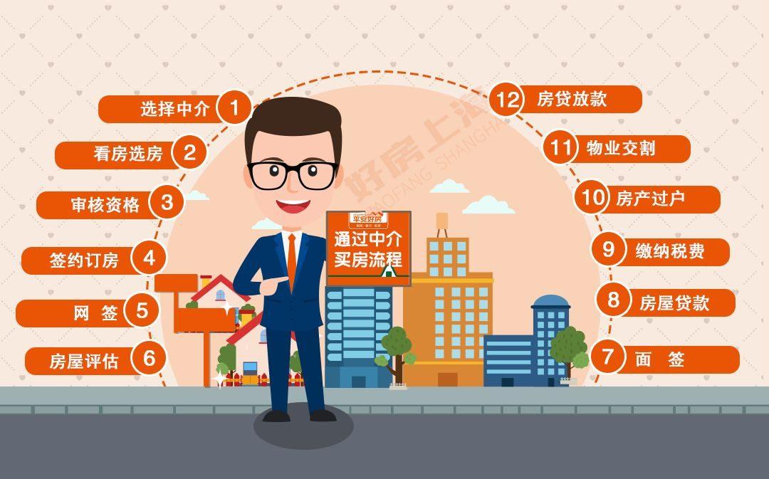 看新房之外 给上海买二手房的提供一份实用