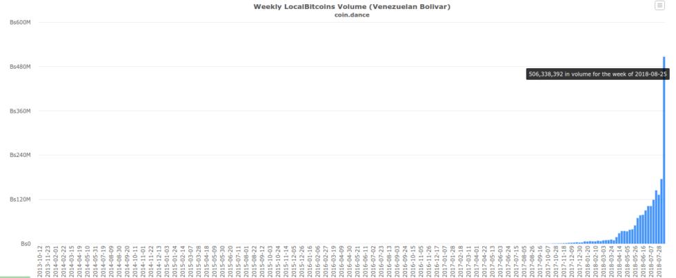 7天5亿玻利瓦尔,委内瑞拉比特币交易量创