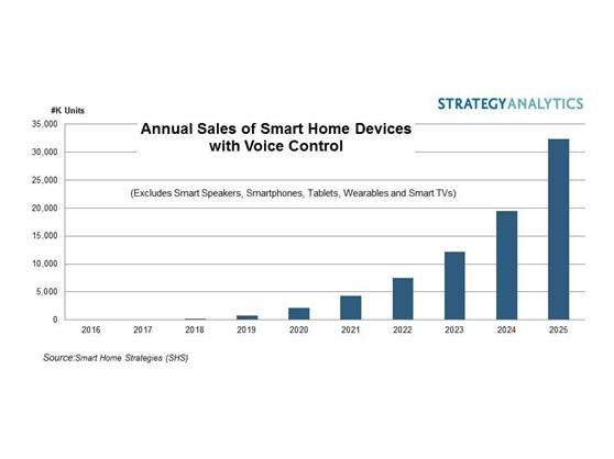 Strategy Analytics:预计2025年全球智能家居设备销量达到3200万