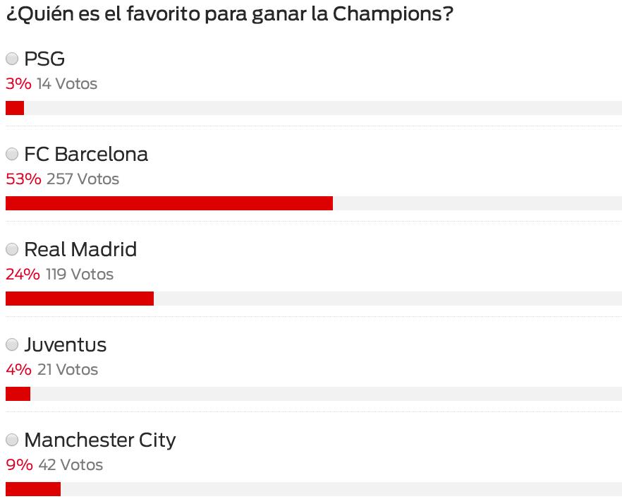 西班牙球迷预测欧冠最佳:梅西支