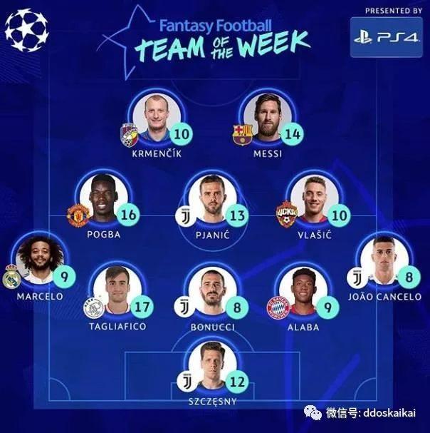 欧冠本周最佳阵容   梅西领衔  博格巴