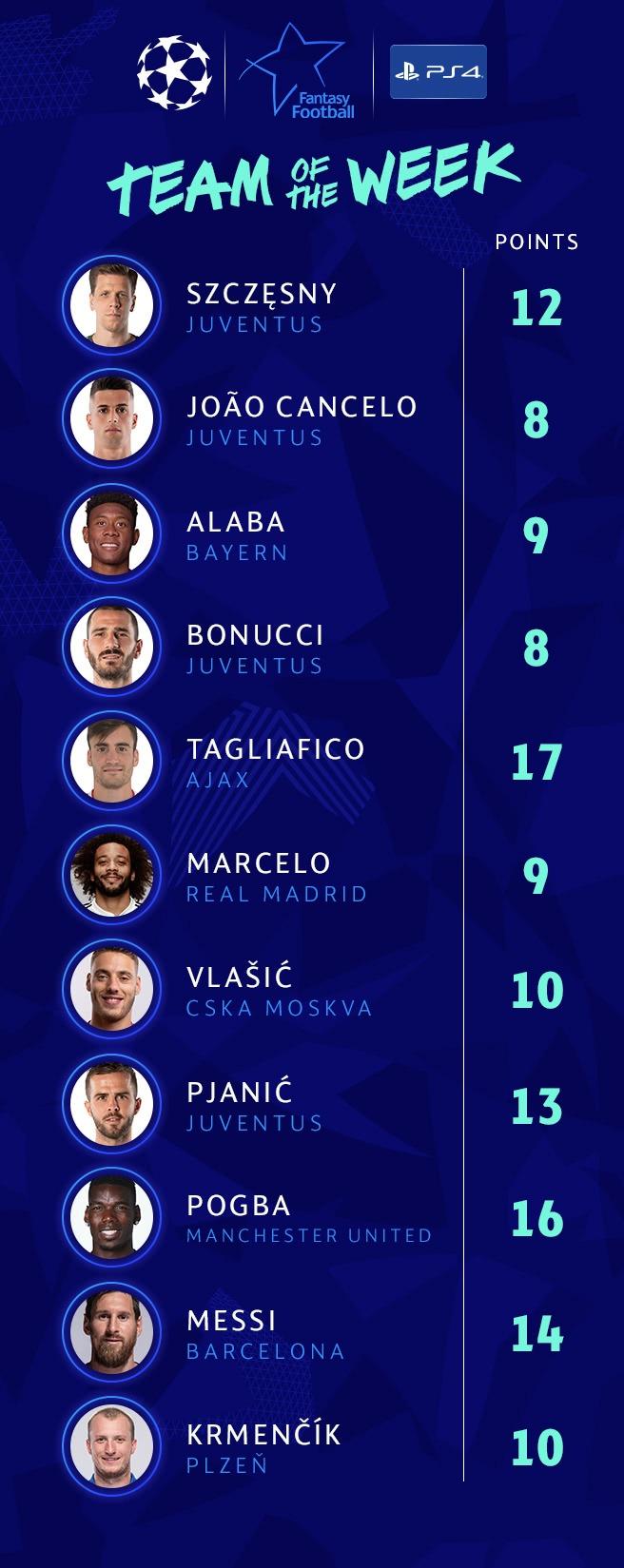 热议,欧冠周最佳阵容:梅西领衔,利物浦无