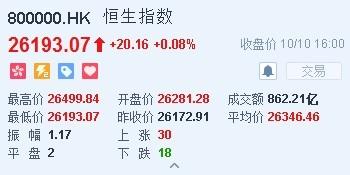 港股收盘(10.10) 恒指涨0.08%报26193点 腾讯跌破290港元关口