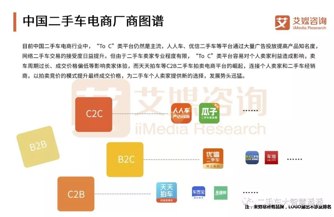 2018上半年中国C2B二手车电商专题监测报告(完整版)