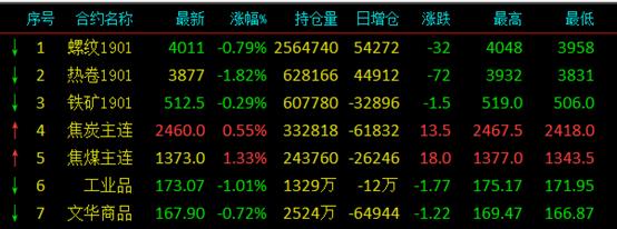 美股遭血洗,期货跌幅迫近3%,今日钢价怎么走?