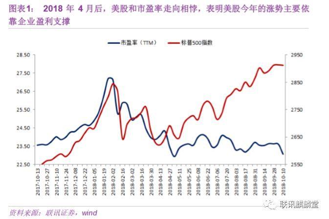 李奇霖:美股与美债的相爱相杀