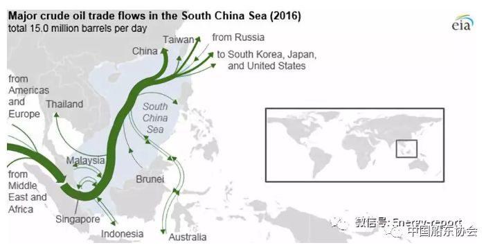 超过30%的全球原油海运贸易通过中国南海