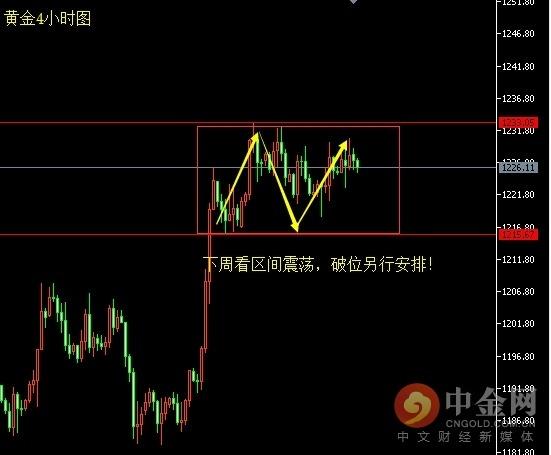 10.21-22黄金原油周评 油价已开始