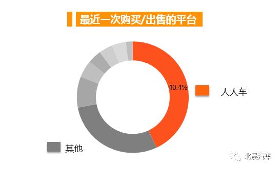 二手车电商平台调查报告发布: 市场需求强劲,主流一二线城市电商平台交易渗透率达75%