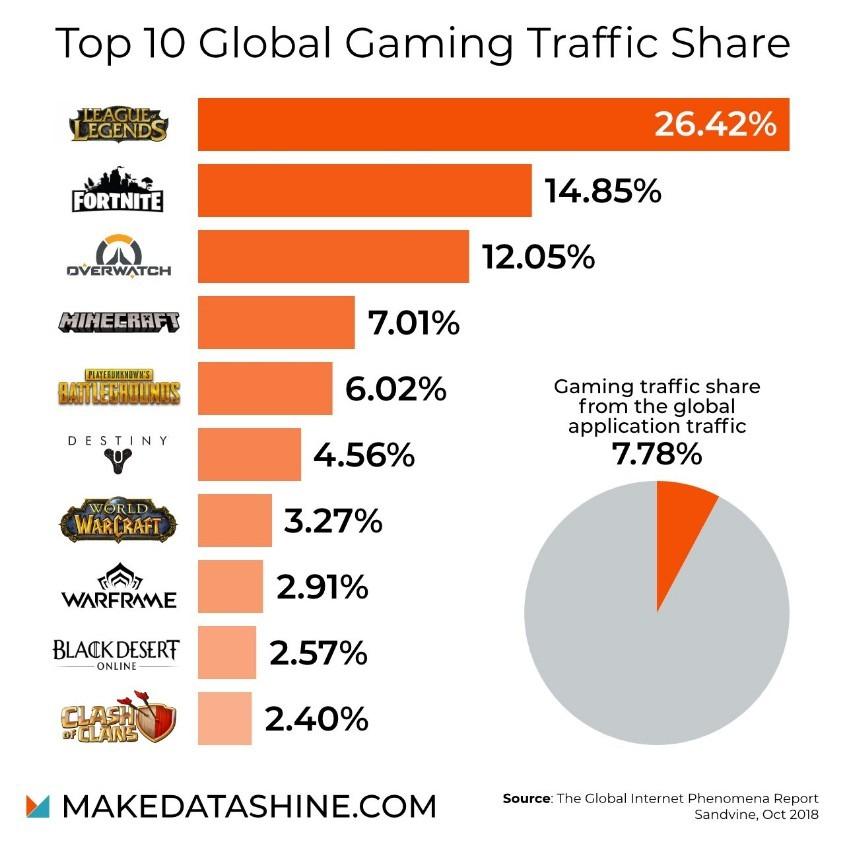 全球网游流量TOP10 谁是第一你绝对能猜到!