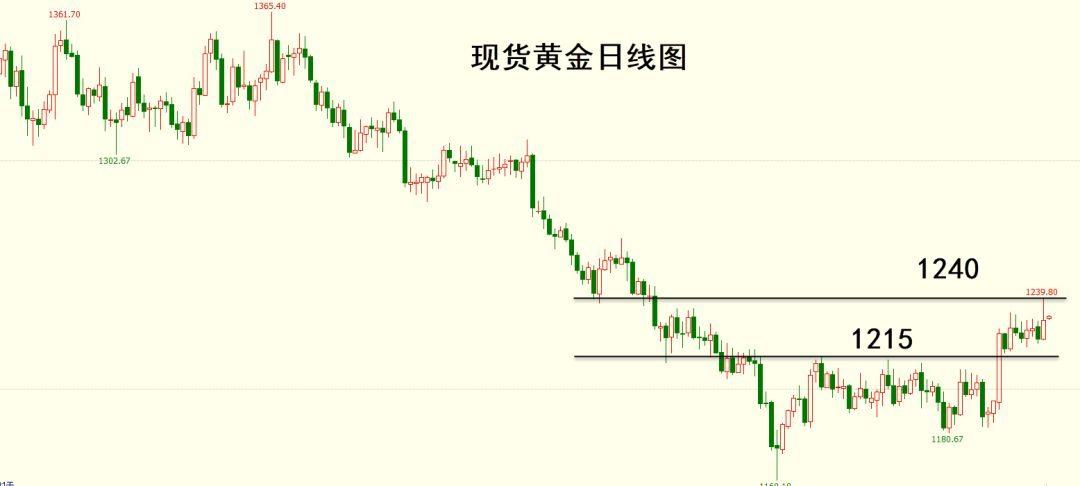 市场剖析:美股再现暴跌,避险提振金银