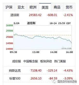 一夜入冬 美股暴跌抹去年内涨幅! 全球科技股本月市值蒸发了约1万亿(兆)美元