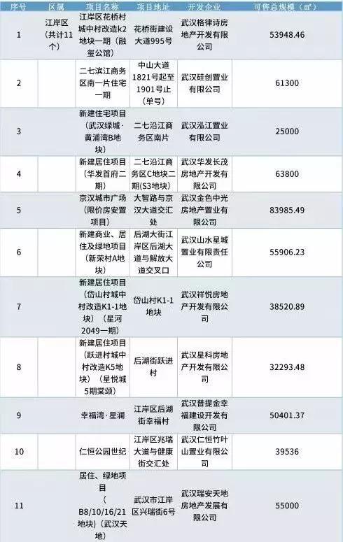 武汉今年四季度205个楼盘准备开售,你的