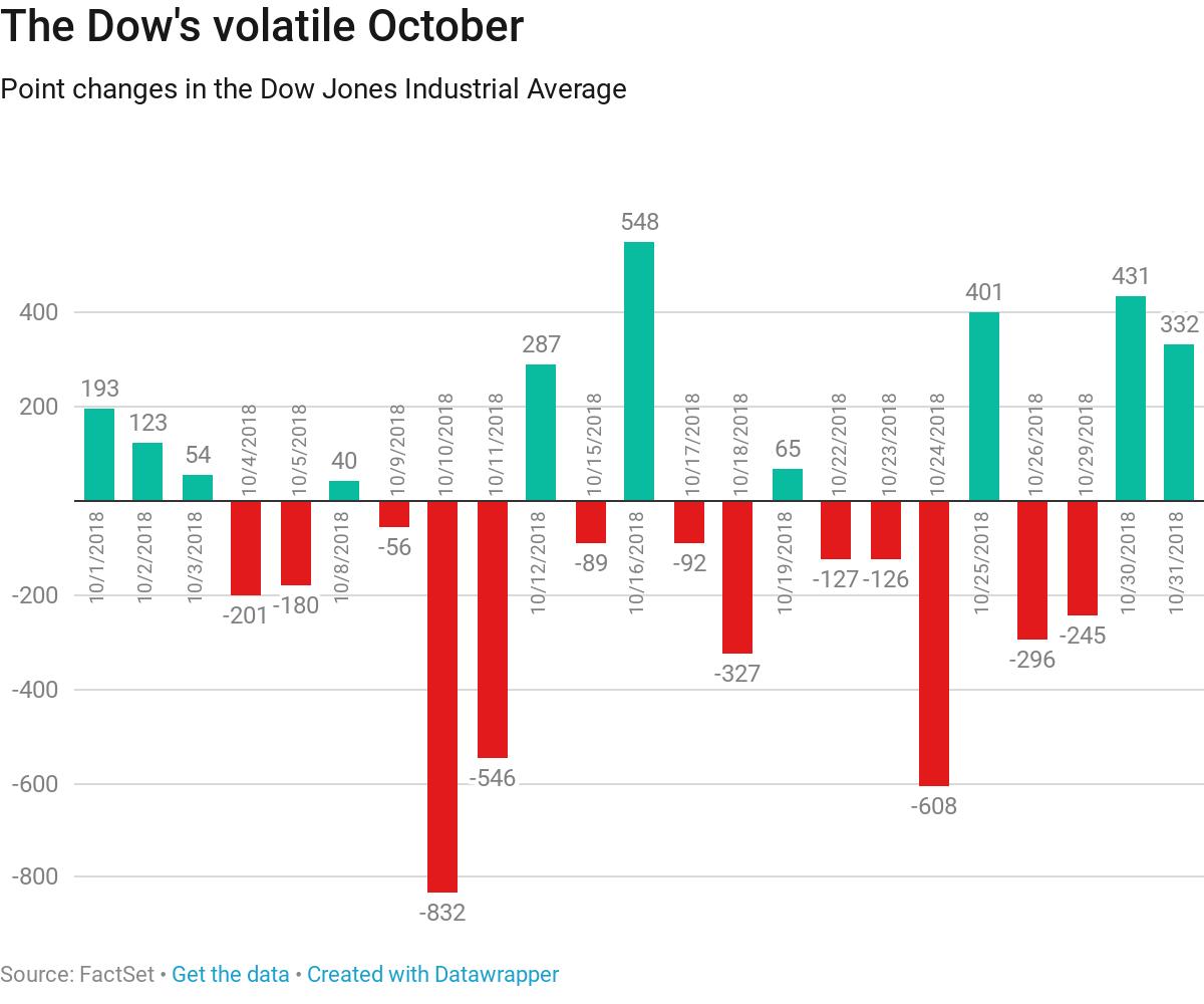 与A股难兄难弟 美股10月蒸发2万亿美元市值