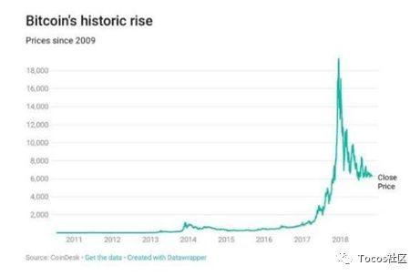 密码学激荡40年:比特币挖矿行业面临洗牌 大市值的数字货币激增