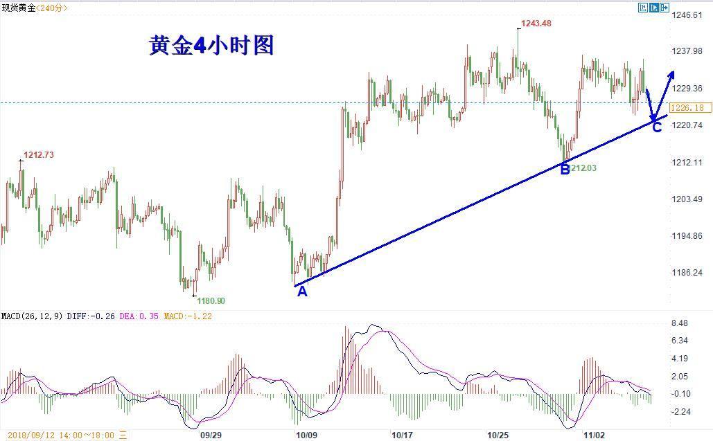 陈文:黄金维持震荡的走势,原油