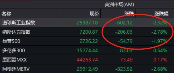 美股大跌600点,纳指跌近3%,黑色星期一,A股股民:也有今天啊
