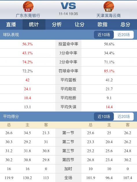 球探体育CBA分析:广东迎来大将复出,天津难挡连胜脚步