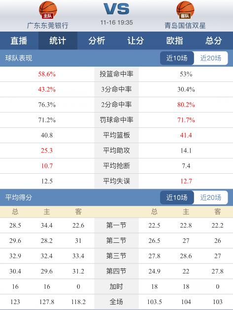 球探体育CBA分析:广东华南虎近况佳,青