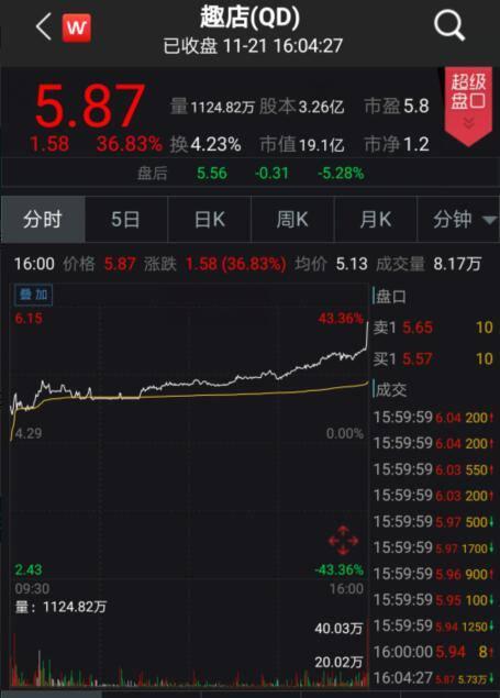 中概股趣店大涨近37%!美三大股指涨跌互现