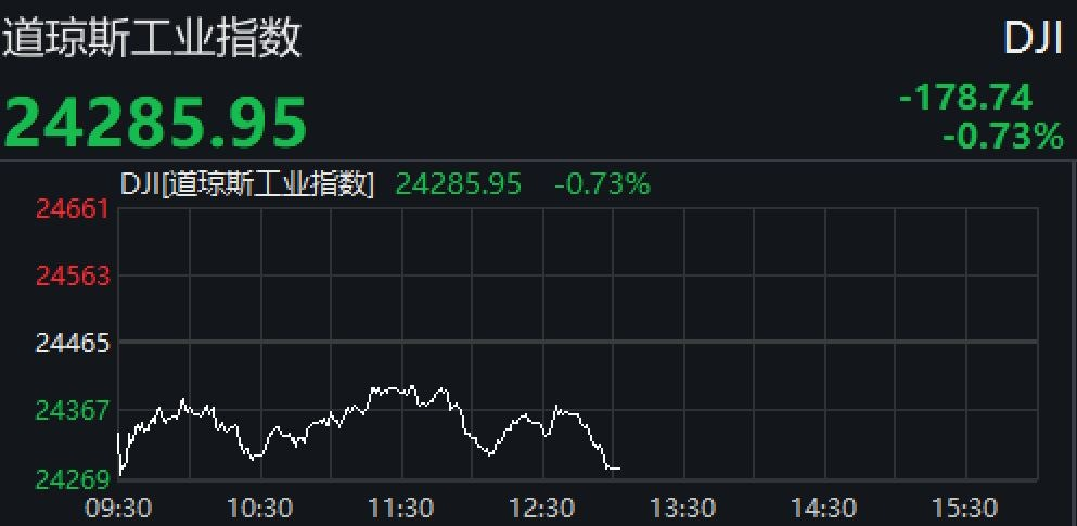 油价暴跌美股收低 标普指数陷入回调区