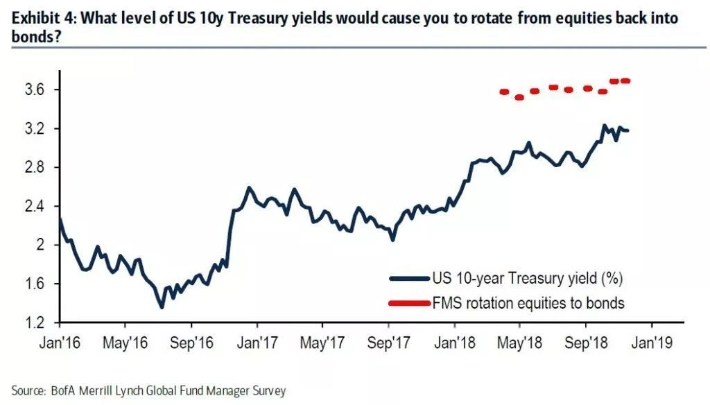 【前沿报告】美银美林报告抢先读:基金经理判断股市下行未完