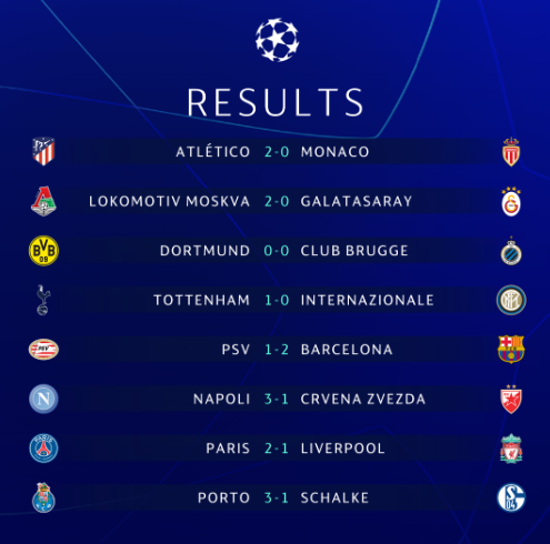 一夜间又有4支球队提前出线,欧冠16强已确定12强席位!