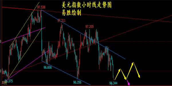 易胜论金:12.10黄金慢涨还是先多,原油临近变盘或向上
