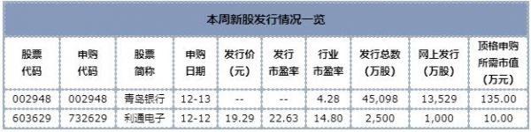 划重点丨本周新股发行情况一览:两只新股可申购