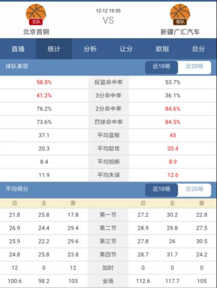 球探体育CBA分析:北京首钢近况猛,新疆磨合期战力堪忧