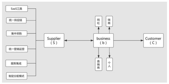 爱库存S2b2C创新模式成为转型微商新阵地