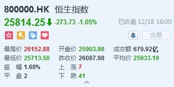 港股收盘(12.18)|恒指跌1.05%报25814点 中海油收跌4.1%