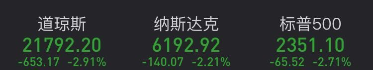 """美股平安夜""""不平安""""!A股早盤承壓走弱,原油期貨大跌8%,金價持續反彈!避險情緒升溫"""