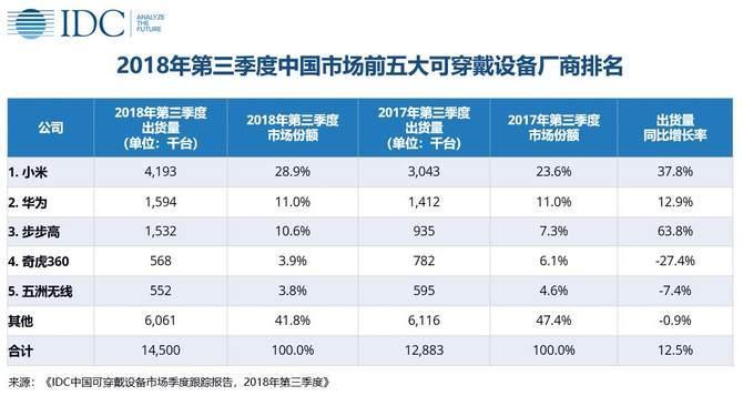 IDC: 2018年第三季度中国智能手表市场发展迅速,同比上涨72%
