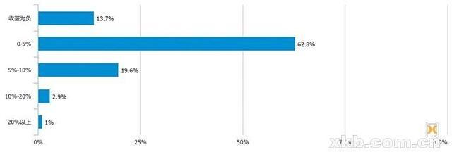 《80、90后理财报告》:超六成认为房产是投资首选,养老问题受关注